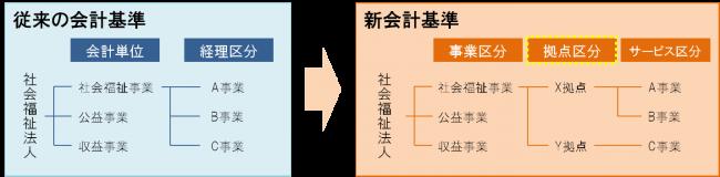 区分方法(「拠点区分」の導入)