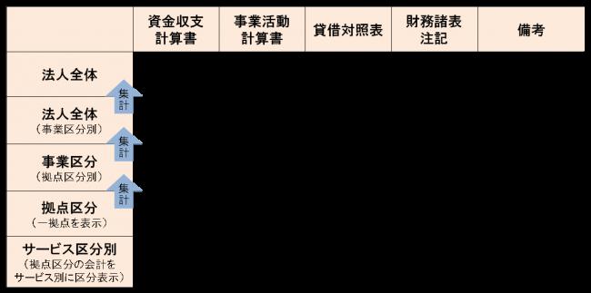 財務諸表等作成(構成・様式)
